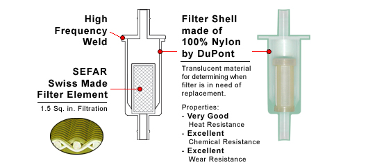 glm products inc inline fuel filters rh glmmarine com diagram of fuel filter 2003 toyota rav Fuel Filter Replacement